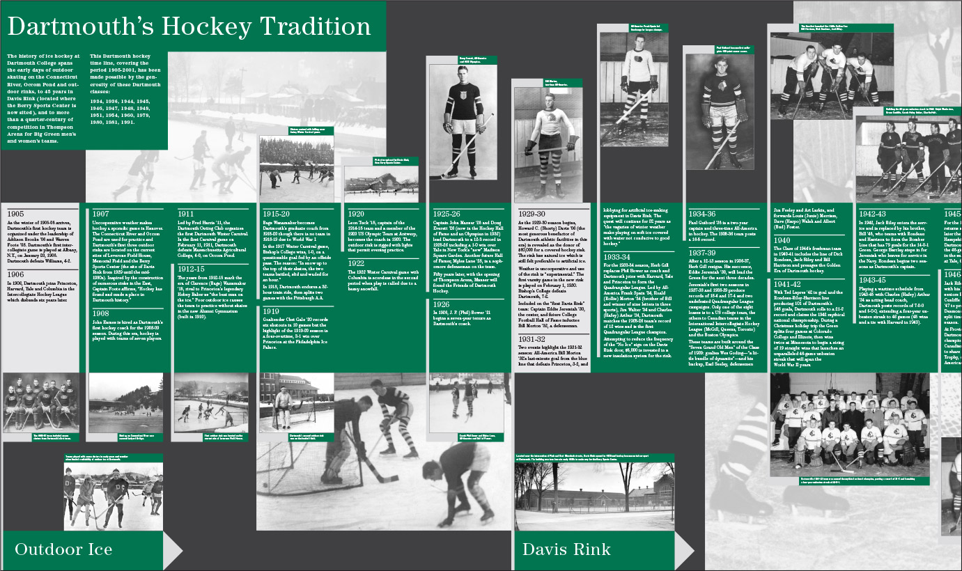 Dartmouth's Hockey Tradition Timeline Mural for Smoyer Lounge, Thompson Arena